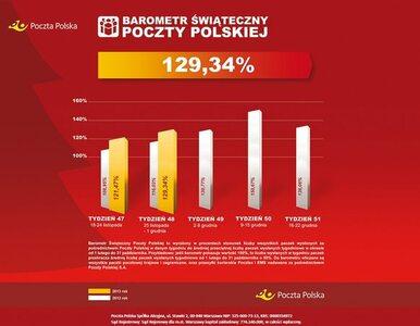 Poczta Polska: Wysyłamy o 30 proc. paczek więcej