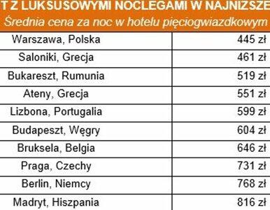 Noclegi w luksusowych hotelach najtańsze w... Polsce