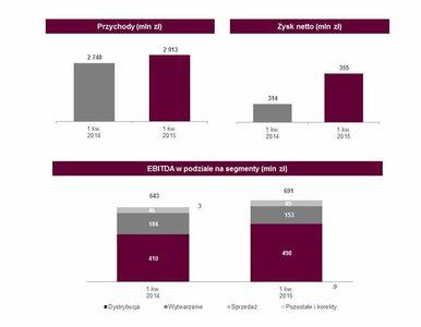 Bardzo dobry kwartał Grupy Energa - wyższe zyski i poprawa rentowności
